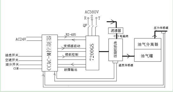 ⑵ 在变频方式下,控制器与变频器搭配,通过pid调节,可以保证出口压力