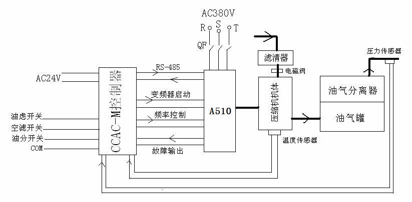 由于螺杆式压缩机严格要求不允许反转,控制器会检测引入空压机系统的